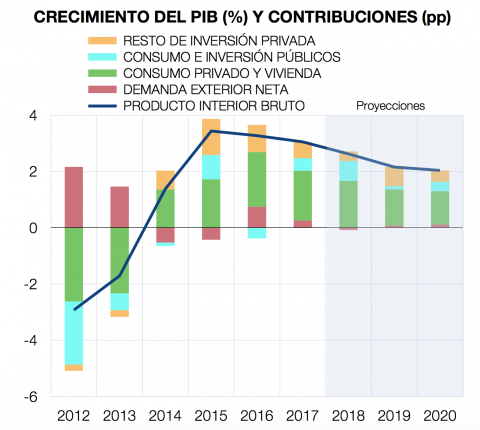 El Banco de España desglosa los componentes del crecimiento del PIB