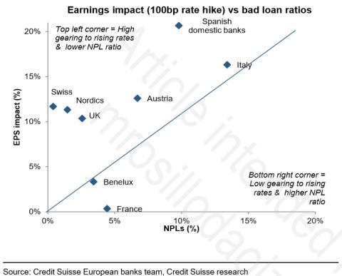 Bancos domesticos españoles son más sensibles a las subidas de tipos