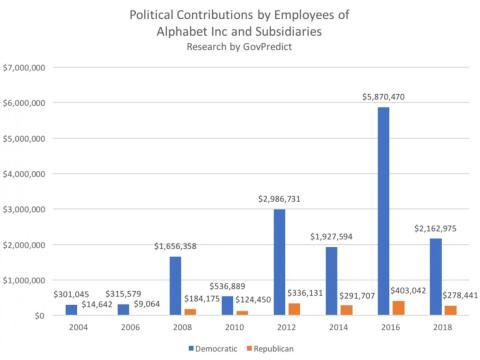 Donaciones políticas de los empleados de Alphabet desde 2004 [RE]