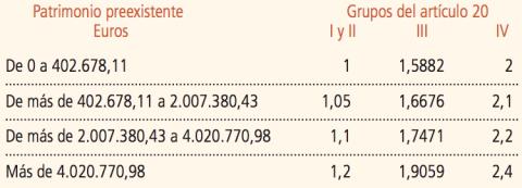 Coeficientes impositicos en función del grado de parentesco