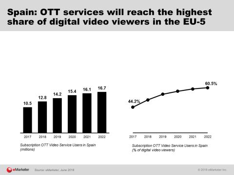 Crecimiento Netflix España