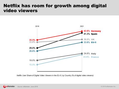 Crecimiento Netflix Europa