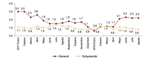 Evolución anual del IPC general y subyacente