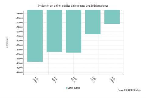 Evolución del déficit público de las administraciones