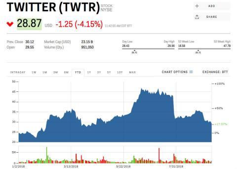 Evolución desde febrero del precio por acción de Twitter [RE]