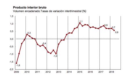 La evolución del PIB en tasa intertrimestral.