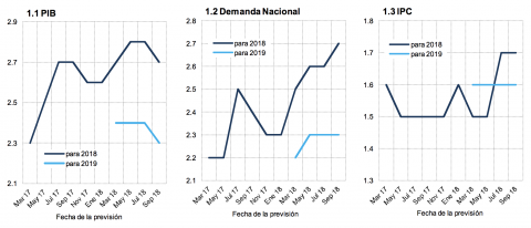 Evolución de las previsiones del Panel de Funcas