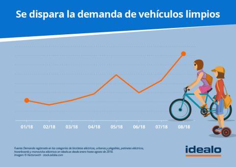 Gráfico demanda de vehículos limpios en España