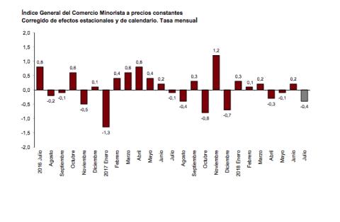 Gráfico de ventas minoristas del INE.