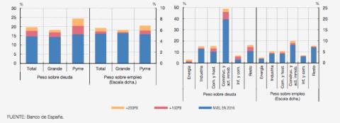 El impacto del aumento de los costes de financiación sobre el peso de las empresas con presión financiera elevada