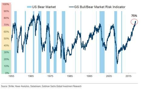 Indicador mercado alcista/bajista Goldman Sachs