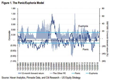 Indicador mercado pánico/euforia Goldman Sachs