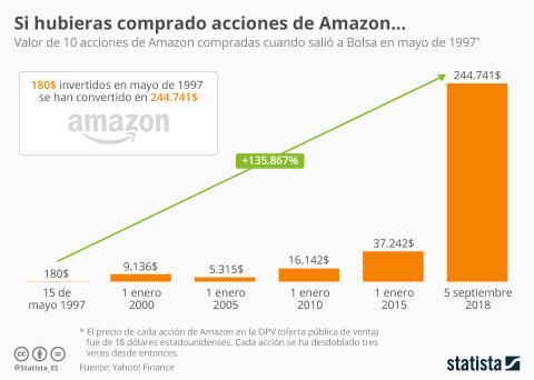 Infografía con la evolución del precio de las acciones en Amazon