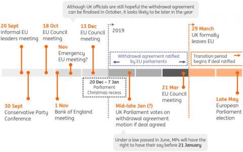 ING prevé que el acuerdo del Brexit se alcance a finales de año para no demorar su calendario