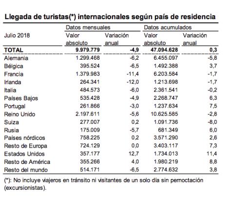 Llegadas de turistas extranjeros: evolución por mercados.