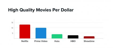 Netflix and Amazon are neck-and-neck in offering the best value to film buffs