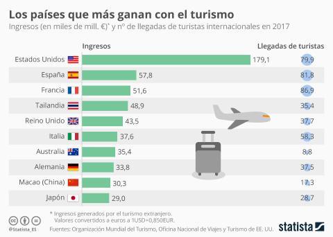 Países que más ganan con el turismo