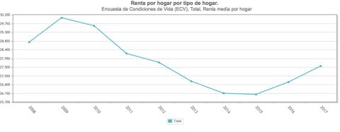 La renta anual media sigue lejos de los niveles precrisis
