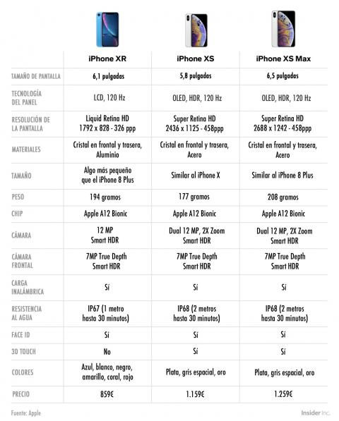 Tabla comparativa iPhone XS, XS Max y XR