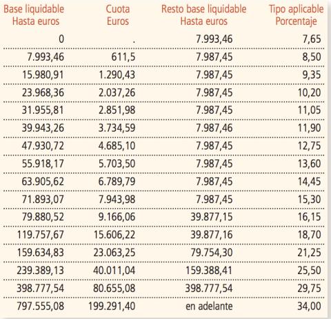 Tarifas base y tramos para el pago del Impuesto de Sucesiones