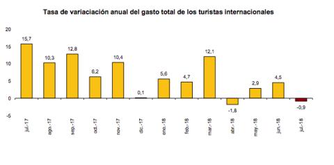 Tasa de variación anual del gasto total de los turistas internacional.