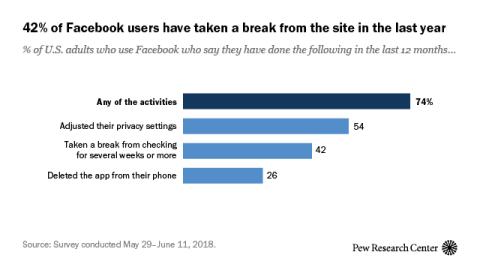 Uso de Facebook en EEUU