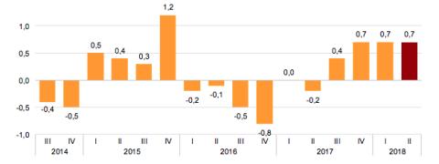 Variación anual del coste laboral total en los últimos trimestres