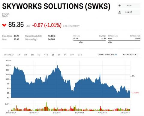 1. Skyworks Solutions