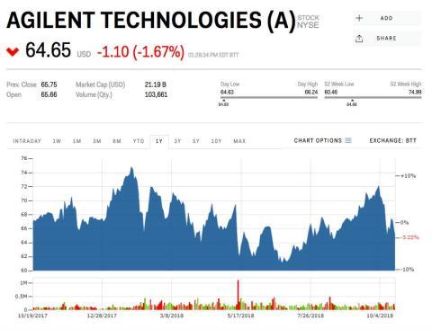 18. Agilent Technologies