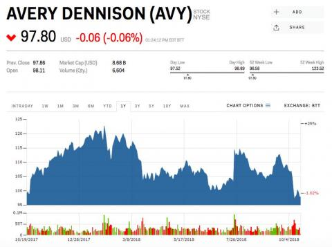 19. Avery Dennison