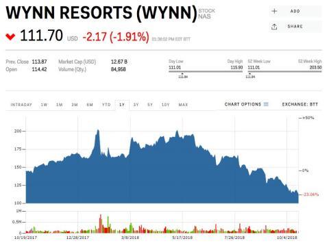 2. Wynn Resorts