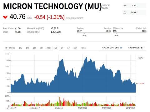 6. Micron Technology