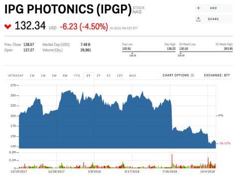 8. IPG Photonics