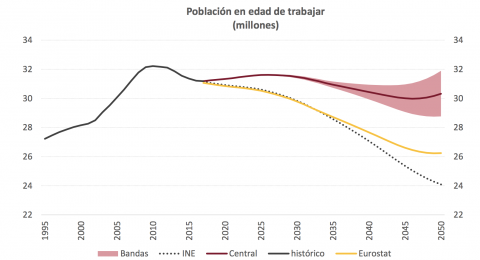 La Airef es optimista respecto al mantenimiento de la población en edad de trabajar