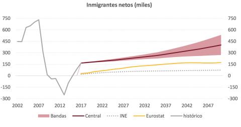 La Airef estima que la población inmigrante contendrá el déficit demográfico