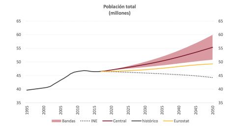 La Airef prevé que España tenga entre 51 y 60 millones de habitantes en 2050