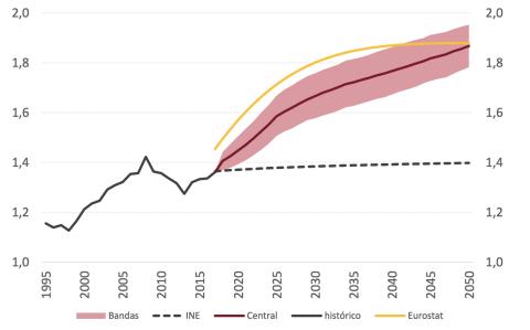 La Airef prevé que las españolas tengan hasta 2 hijos cada una en 2050
