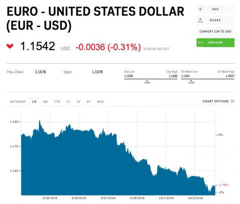 All of this has investors in the euro worried