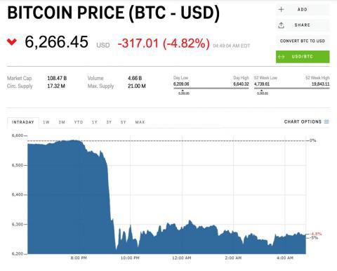 Bitcoin caen criptomonedas