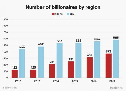 Número de multimillonarios por territorio.