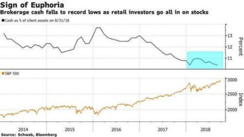 Los clientes de brókers, con menos liquidez que nunca