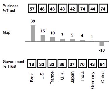 Confianza en las empresas vs confianza en el Gobierno, por países