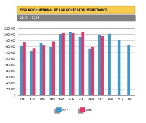 Los contratos registrados se reducen en septiembre respecto al año anterior