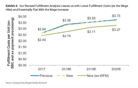 Costes de cumplimiento de Amazon (sin salarios) [RE]