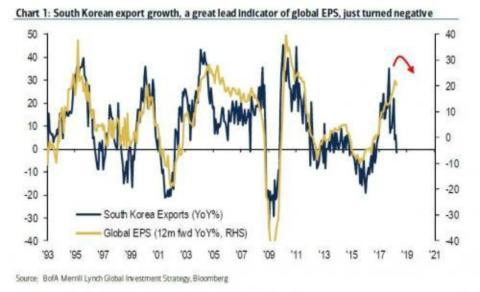 El crecimiento global se desacelera