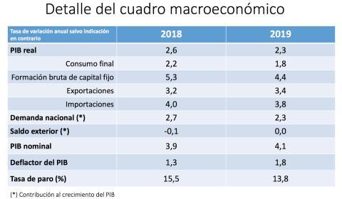 Cuadro macroeconómico.