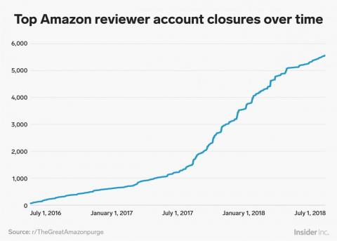 Data reveals Amazon has banned more than 5,700 of its top reviewers in the last 2 years as it increasingly cracks down on review abuse