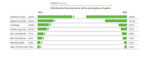 empleos más demandados