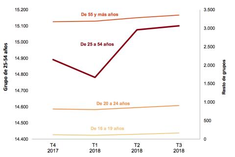 Evolución de la ocupación por edades en los 4 últimos trimestres