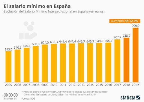 Evolución salario mínimo España de 2008-2018.